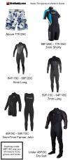 Water Temperature Wetsuit Guide for Scuba Divers