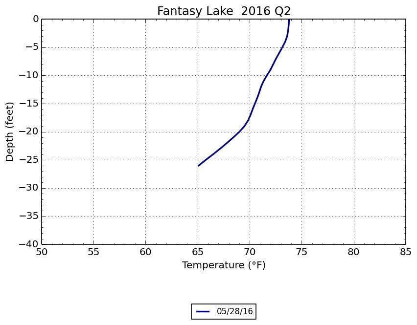 Fantasy Lake Scuba Park - Fantasy Lake Temperature profile