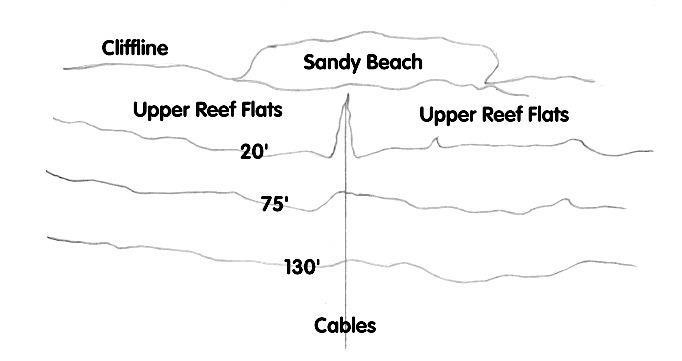 Gun Beach - Simple Site Map
