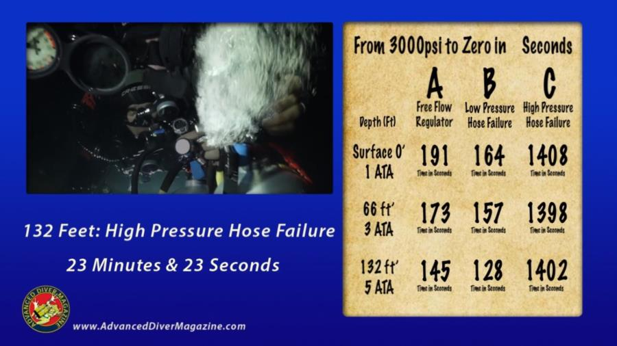 Seconds to No Air - Free Flow and Hose Failure