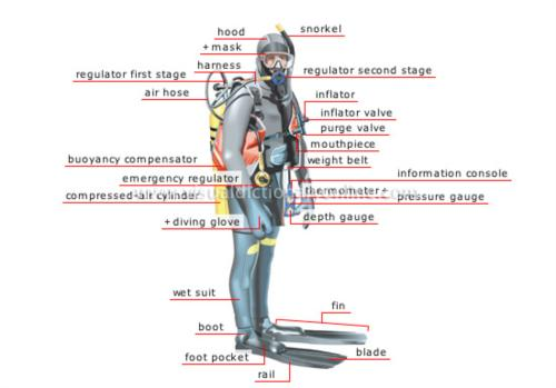 PADI Self Reliant Dive Specialty