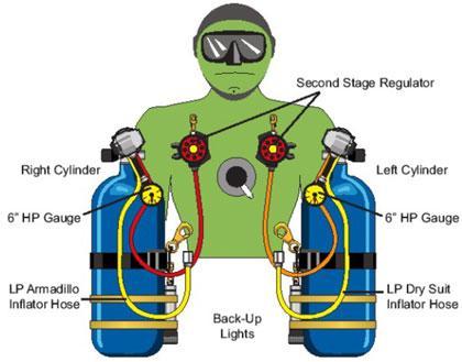 Sidemount diving gear configuration, hose placement