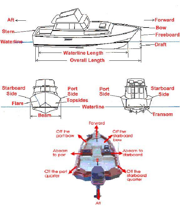 Boating Terms Bow Stern Aft Beam Etc