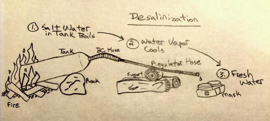 How to desalinize sea water if stranded on a remote island with scuba gear