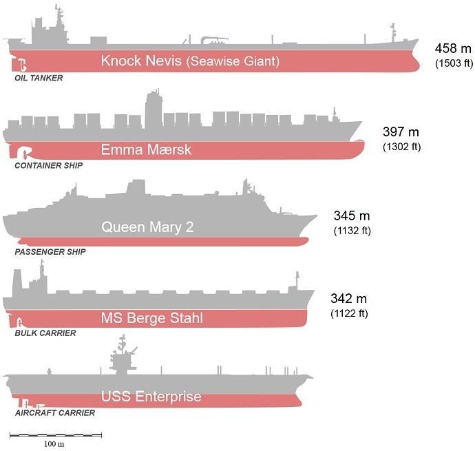 Knock Nevis Super Tanker Size Comparison